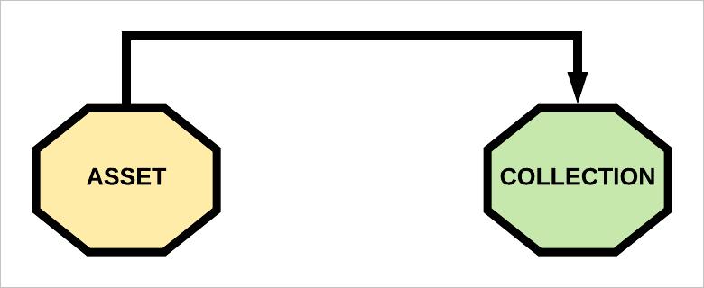 uni-directional relation