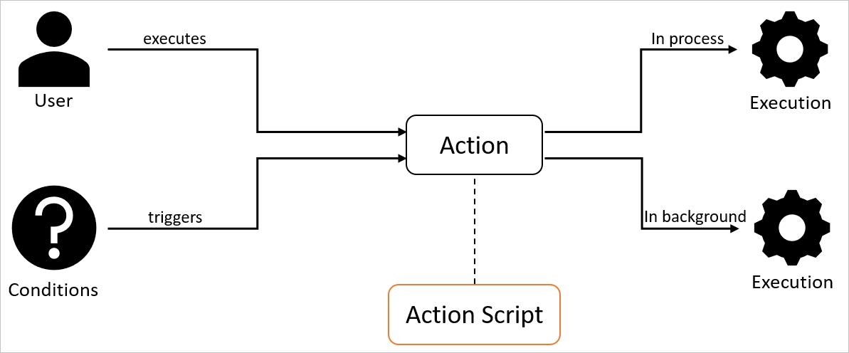 Action script type