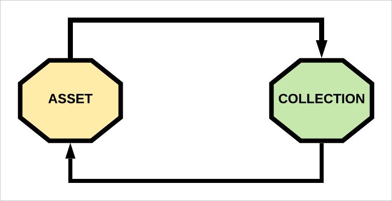 bi-directional relation